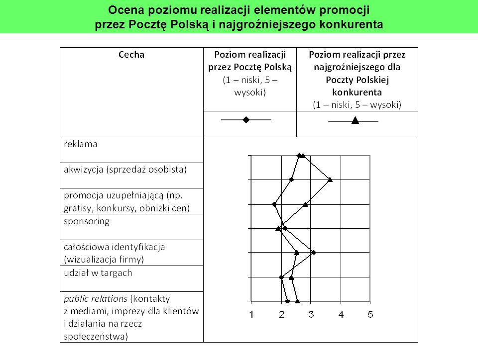Ocena poziomu realizacji elementów promocji