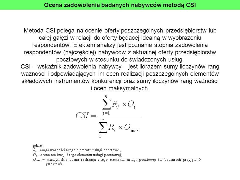 Ocena zadowolenia badanych nabywców metodą CSI