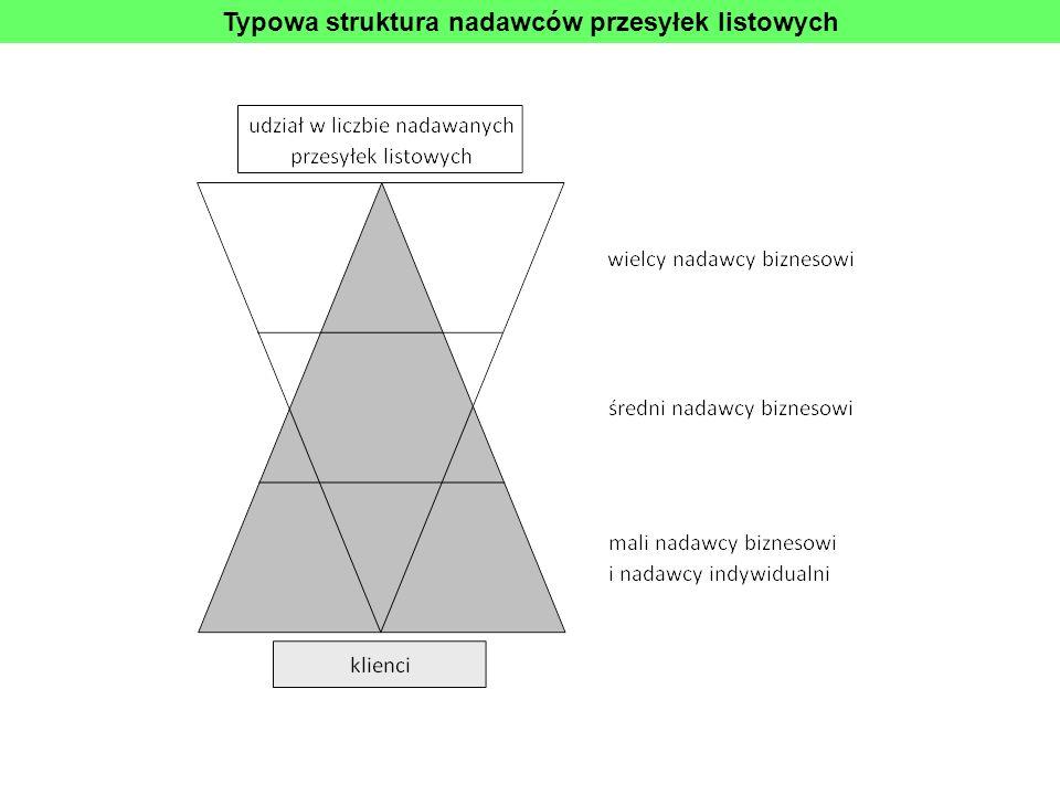 Typowa struktura nadawców przesyłek listowych