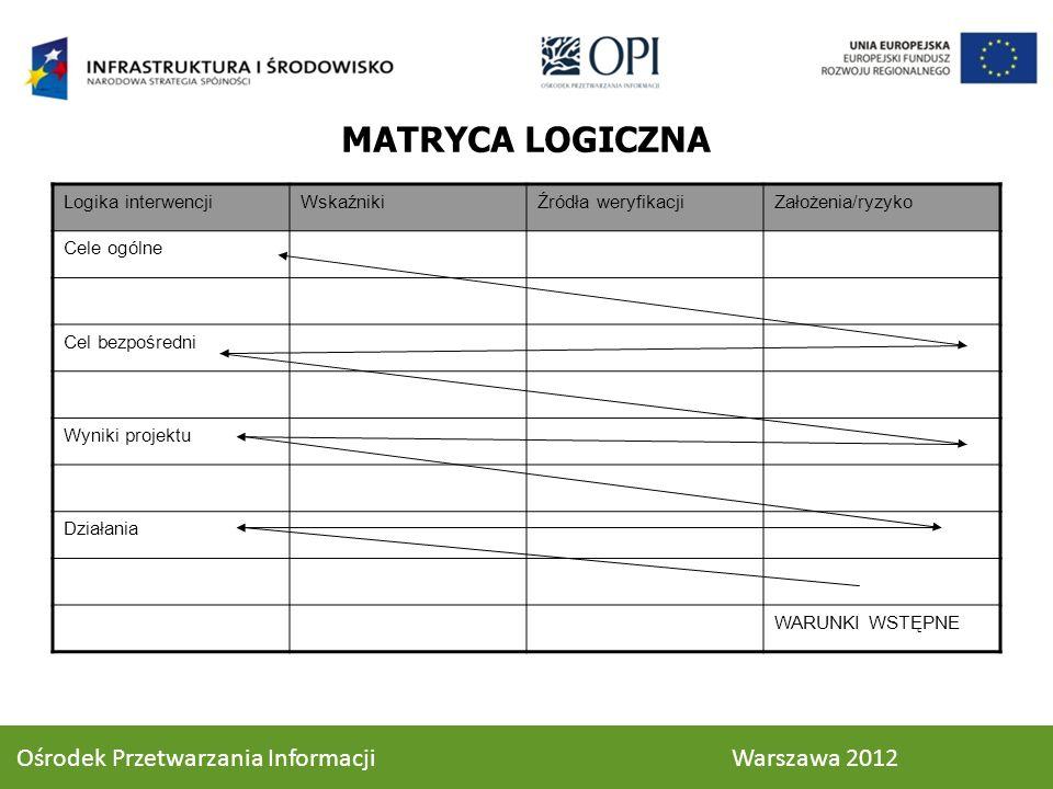 MATRYCA LOGICZNA Ośrodek Przetwarzania Informacji Warszawa 2012