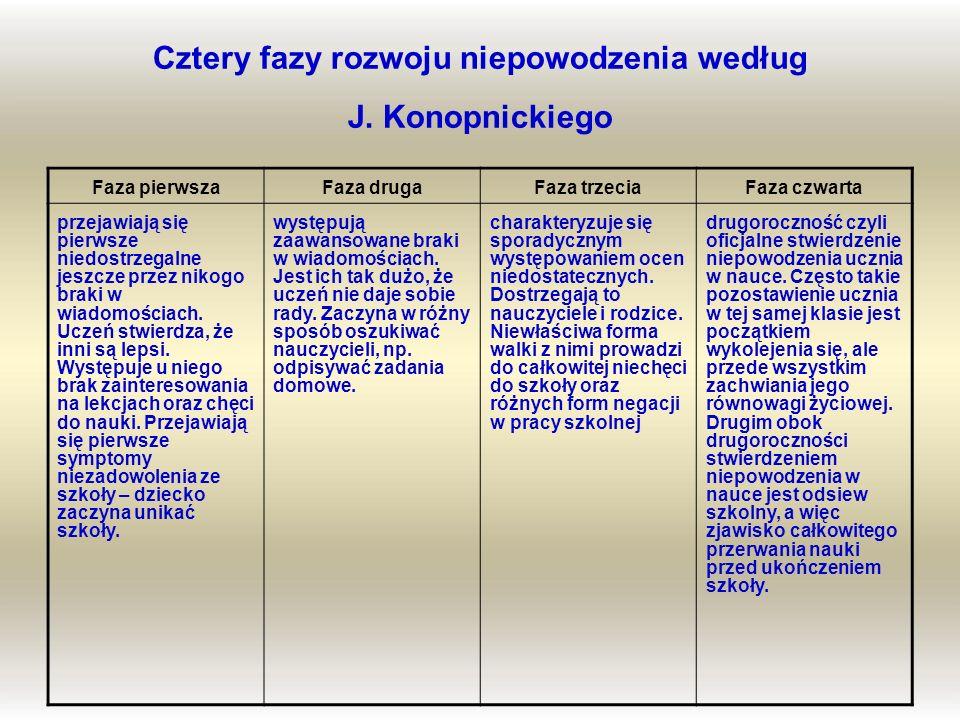 Cztery fazy rozwoju niepowodzenia według J. Konopnickiego