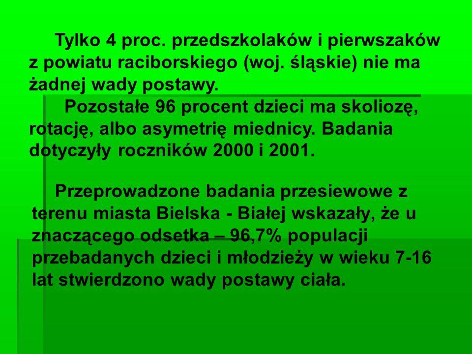 Tylko 4 proc. przedszkolaków i pierwszaków z powiatu raciborskiego (woj. śląskie) nie ma żadnej wady postawy.