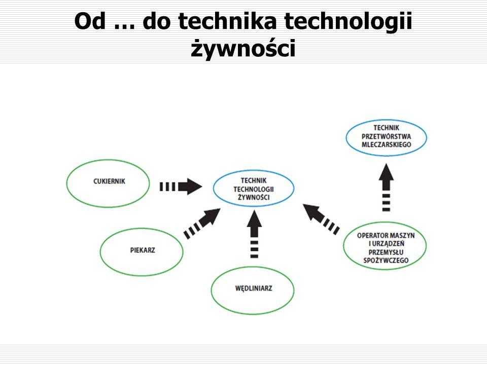 Od … do technika technologii żywności