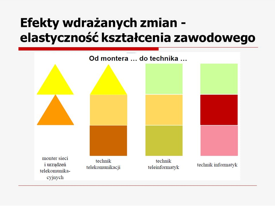 Efekty wdrażanych zmian -elastyczność kształcenia zawodowego
