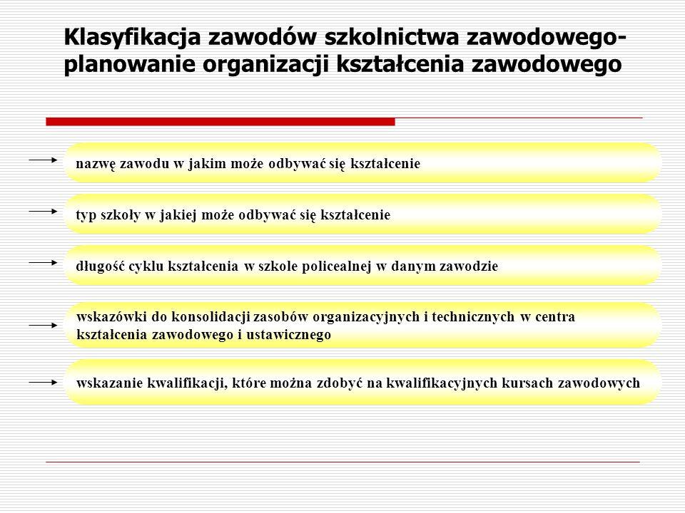 Klasyfikacja zawodów szkolnictwa zawodowego-planowanie organizacji kształcenia zawodowego