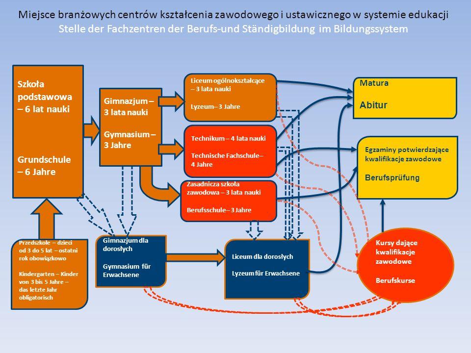 Miejsce branżowych centrów kształcenia zawodowego i ustawicznego w systemie edukacji Stelle der Fachzentren der Berufs-und Ständigbildung im Bildungssystem