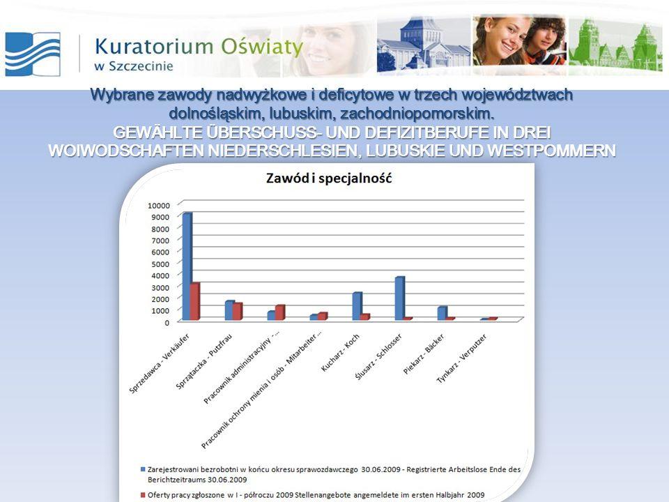 Wybrane zawody nadwyżkowe i deficytowe w trzech województwach dolnośląskim, lubuskim, zachodniopomorskim.