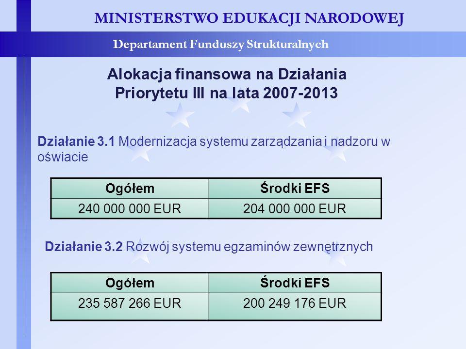 Alokacja finansowa na Działania Priorytetu III na lata 2007-2013