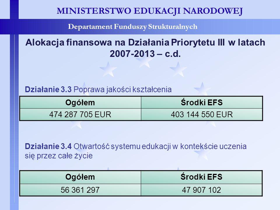Alokacja finansowa na Działania Priorytetu III w latach 2007-2013 – c