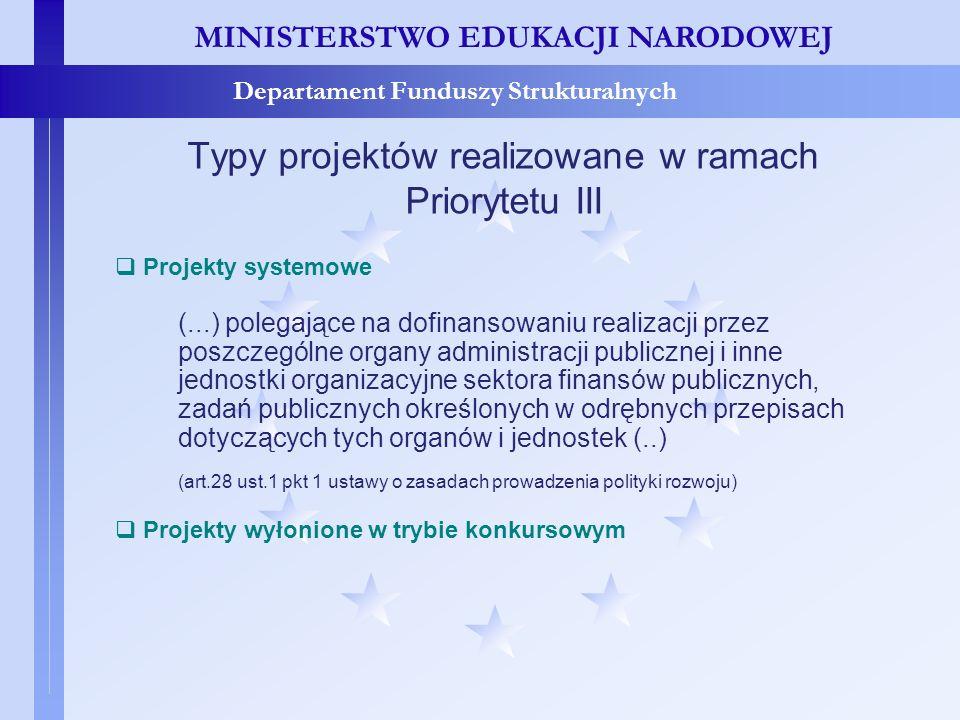 Typy projektów realizowane w ramach Priorytetu III