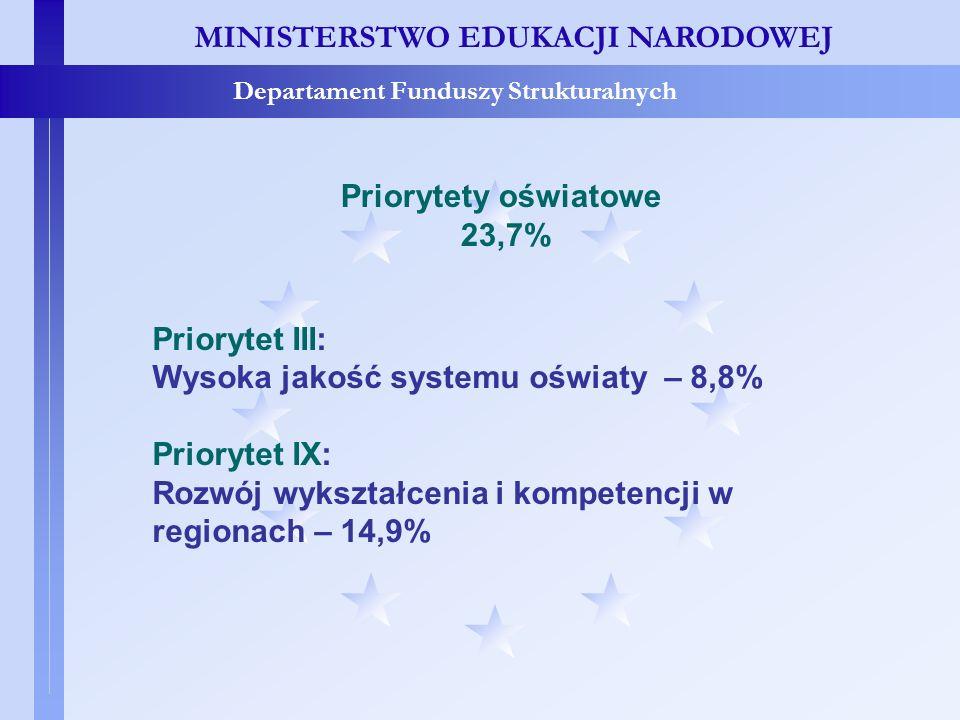 Priorytety oświatowe 23,7% Priorytet III: Wysoka jakość systemu oświaty – 8,8% Priorytet IX: