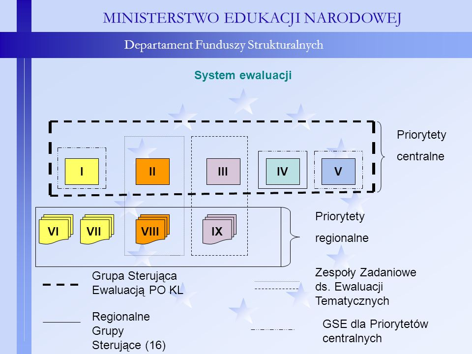 System ewaluacji MINISTERSTWO EDUKACJI NARODOWEJ