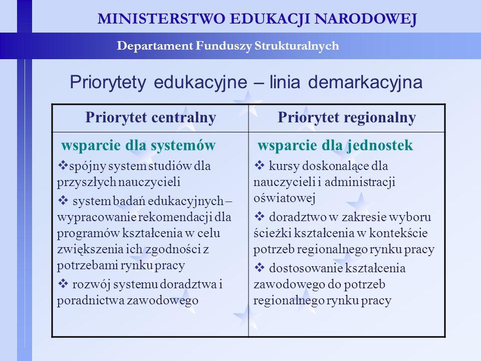Priorytety edukacyjne – linia demarkacyjna