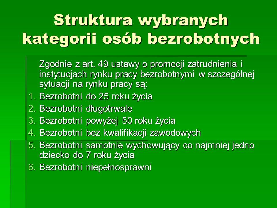 Struktura wybranych kategorii osób bezrobotnych