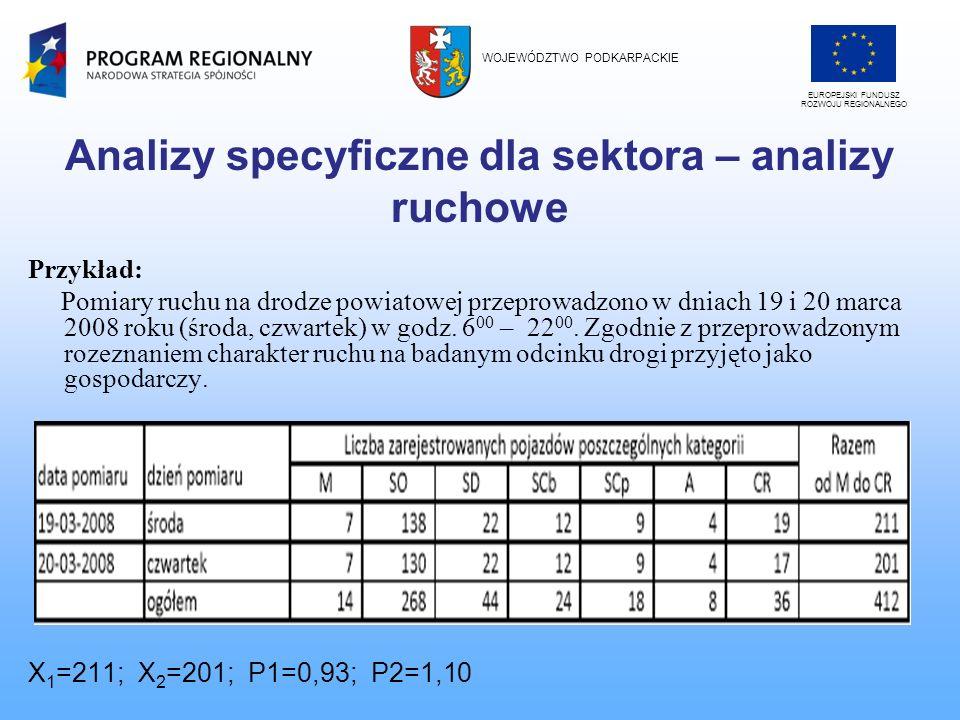 Analizy specyficzne dla sektora – analizy ruchowe