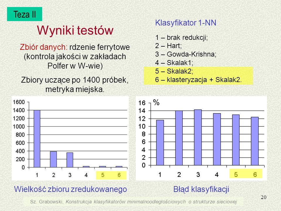 Wyniki testów Teza II Klasyfikator 1-NN