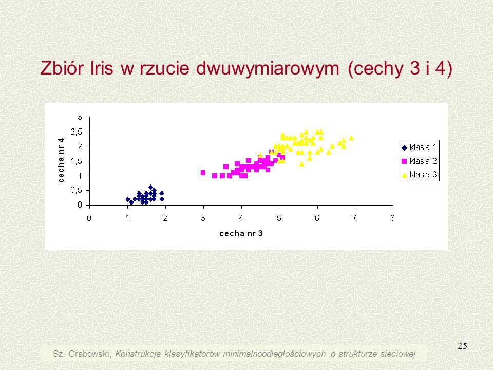 Zbiór Iris w rzucie dwuwymiarowym (cechy 3 i 4)