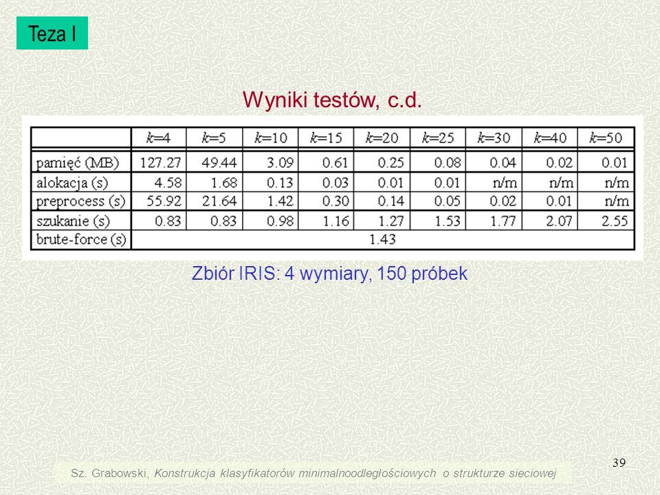 Zbiór IRIS: 4 wymiary, 150 próbek