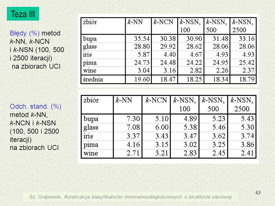 Teza III Błędy (%) metod k-NN, k-NCN i k-NSN (100, 500 i 2500 iteracji) na zbiorach UCI.
