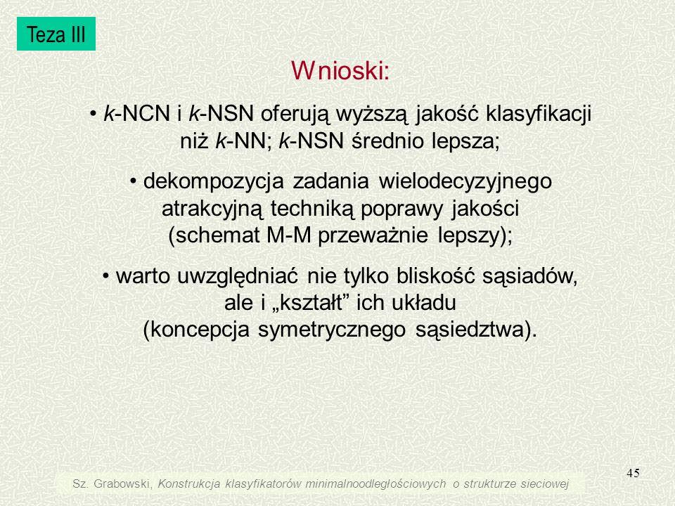 Teza III Wnioski: k-NCN i k-NSN oferują wyższą jakość klasyfikacji niż k-NN; k-NSN średnio lepsza;