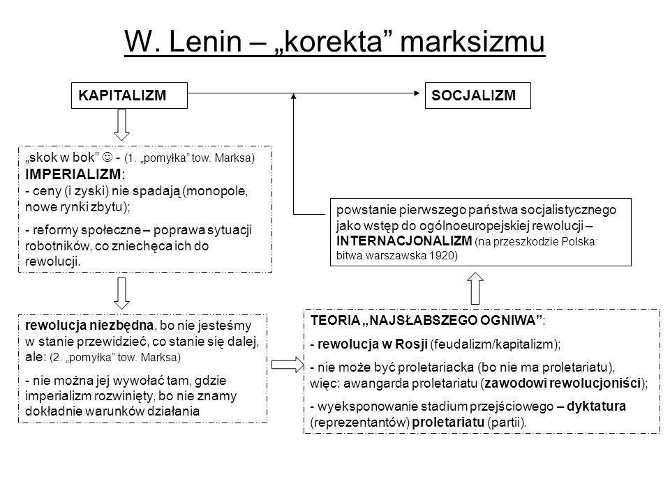"""W. Lenin – """"korekta marksizmu"""