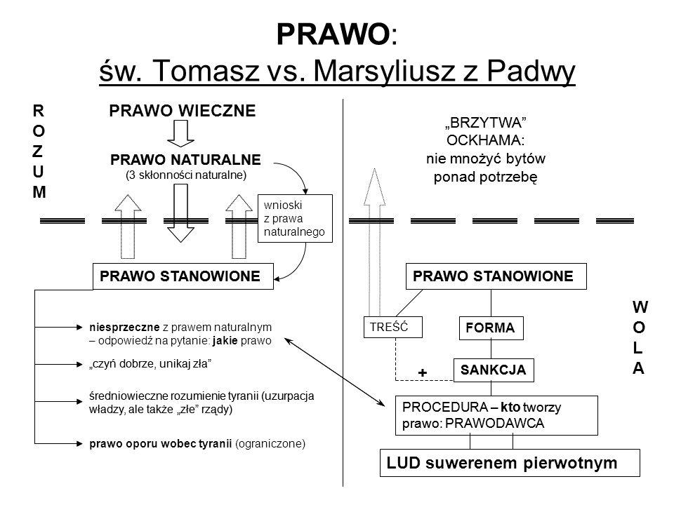 PRAWO: św. Tomasz vs. Marsyliusz z Padwy