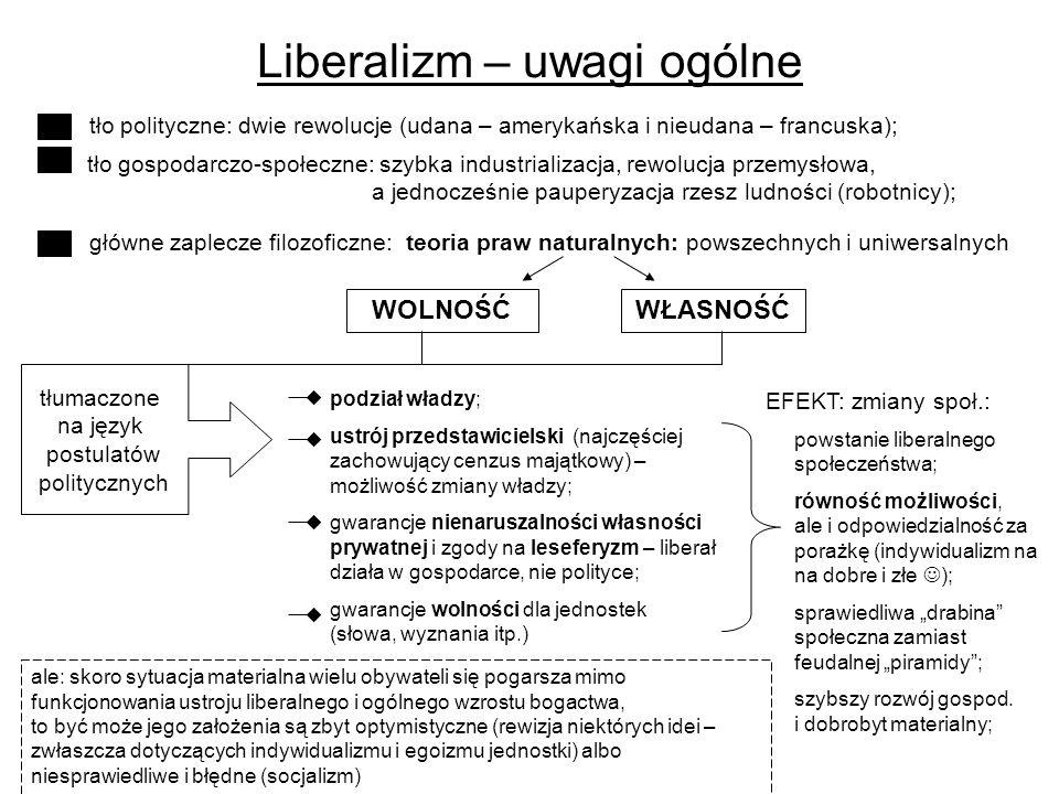 Liberalizm – uwagi ogólne