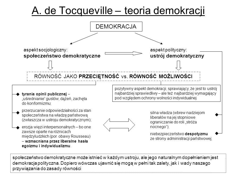 A. de Tocqueville – teoria demokracji