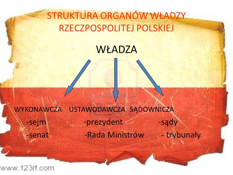 STRUKTURA ORGANÓW WŁADZY RZECZPOSPOLITEJ POLSKIEJ