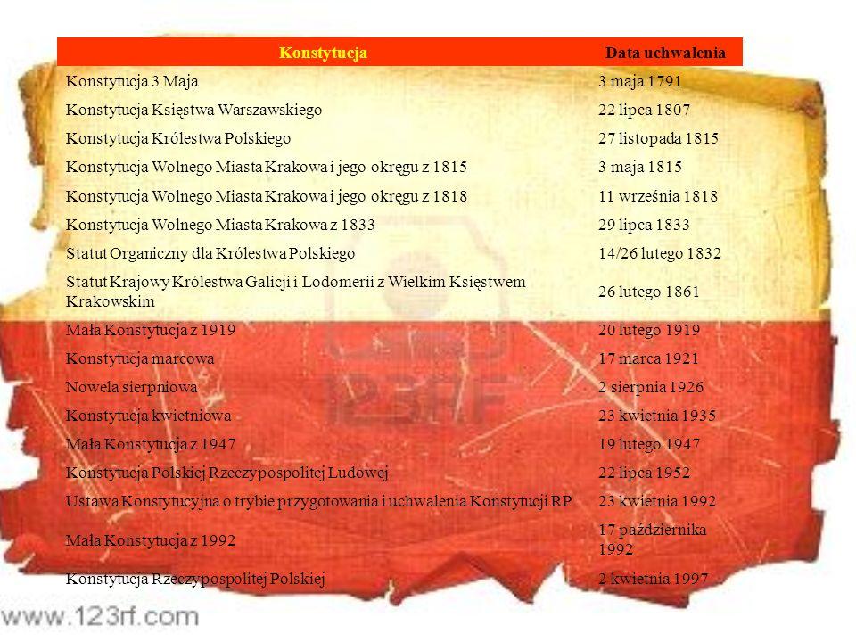 KonstytucjaData uchwalenia. Konstytucja 3 Maja. 3 maja 1791. Konstytucja Księstwa Warszawskiego. 22 lipca 1807.