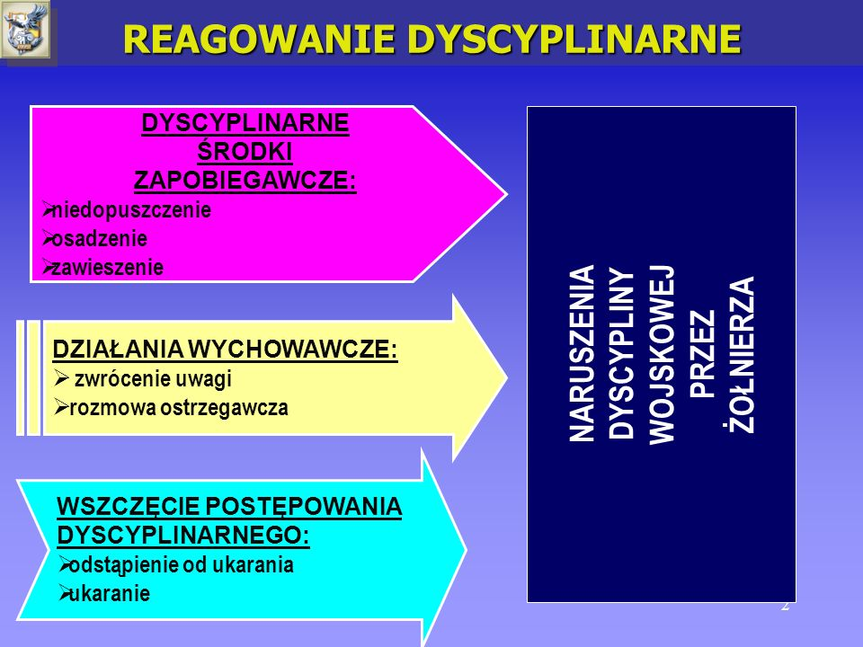 REAGOWANIE DYSCYPLINARNE