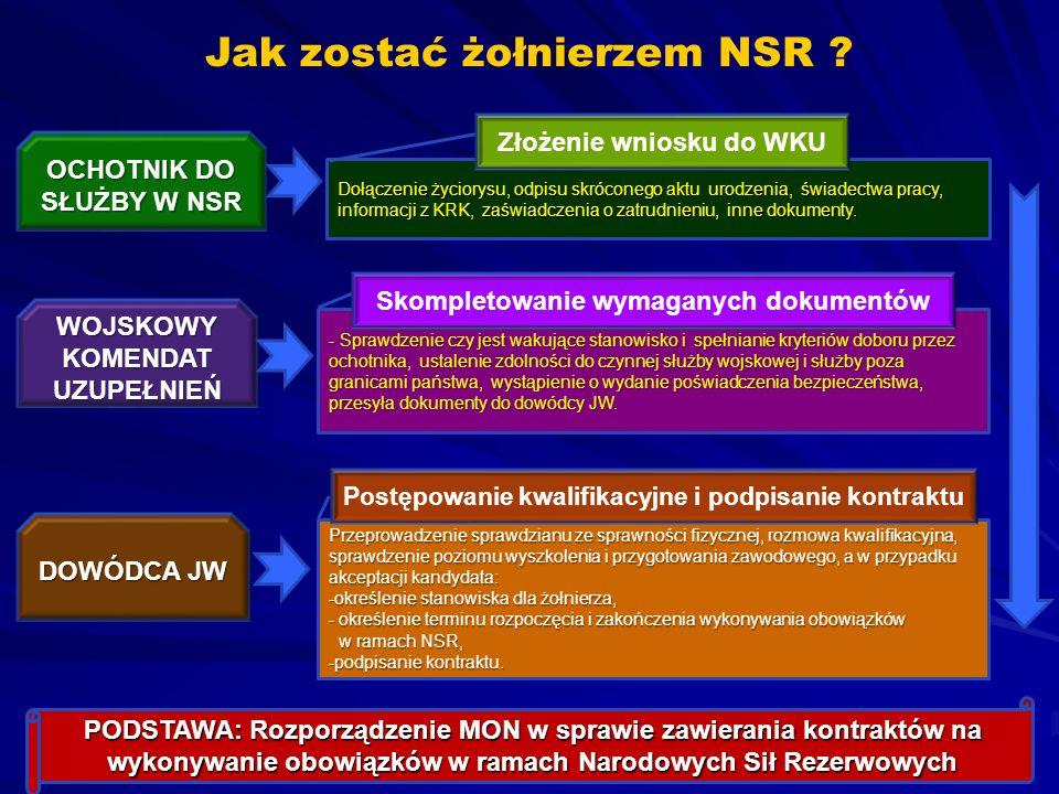 Jak zostać żołnierzem NSR