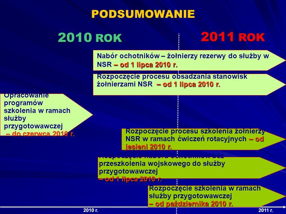 PODSUMOWANIE 2010 ROK. 2011 ROK. Nabór ochotników – żołnierzy rezerwy do służby w NSR – od 1 lipca 2010 r.