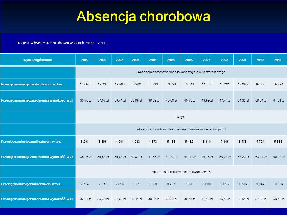Absencja chorobowa Tabela. Absencja chorobowa w latach 2000 - 2011.