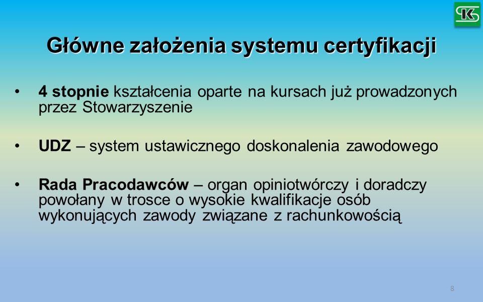 Główne założenia systemu certyfikacji
