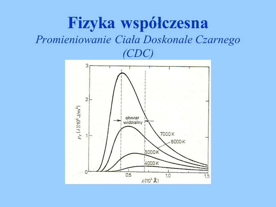 Fizyka współczesna Promieniowanie Ciała Doskonale Czarnego (CDC)