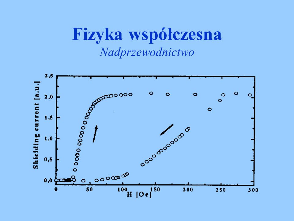 Fizyka współczesna Nadprzewodnictwo