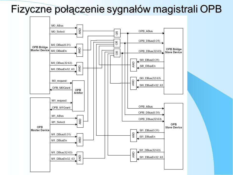 Fizyczne połączenie sygnałów magistrali OPB