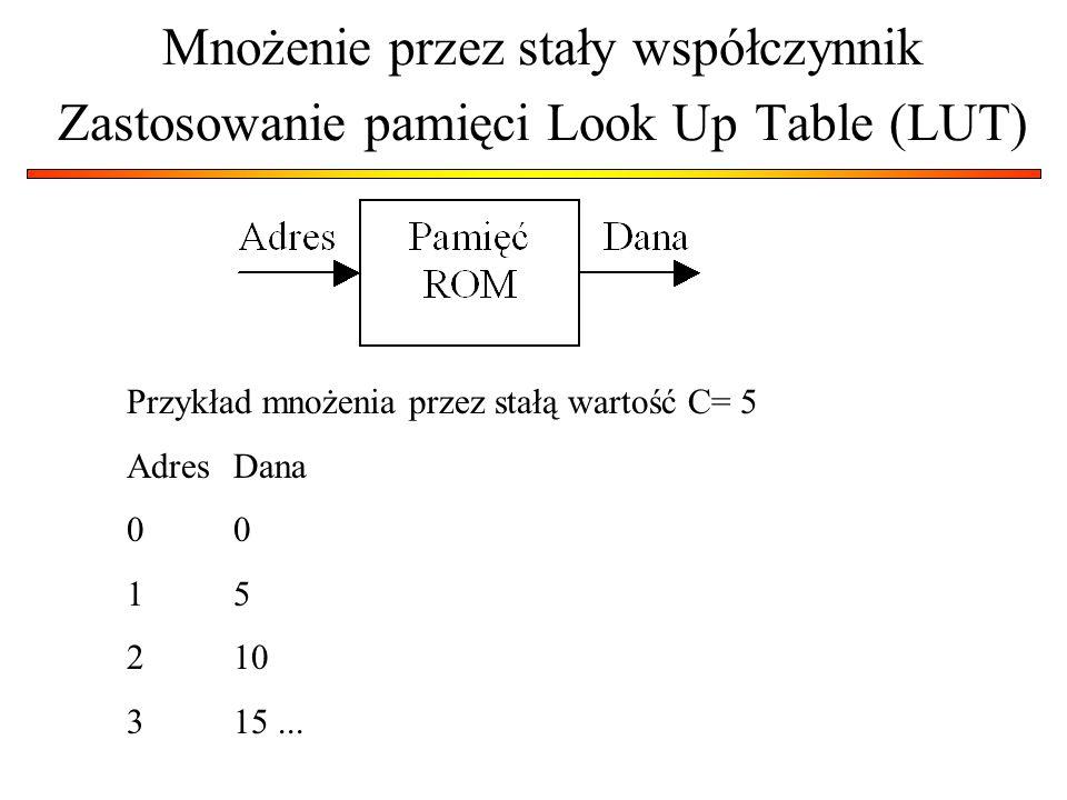 Mnożenie przez stały współczynnik Zastosowanie pamięci Look Up Table (LUT)