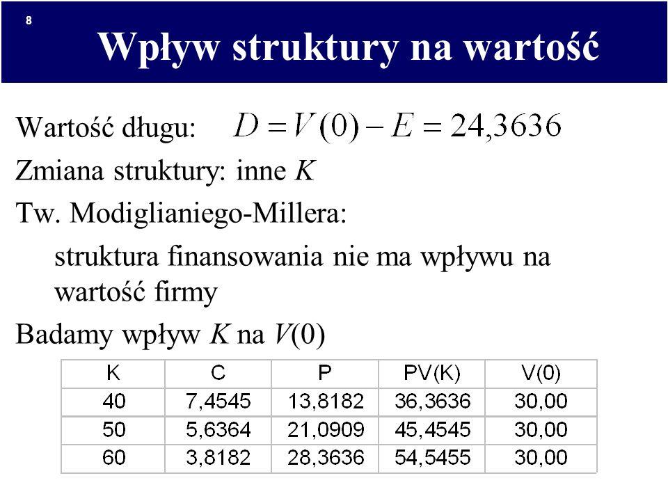 Wpływ struktury na wartość