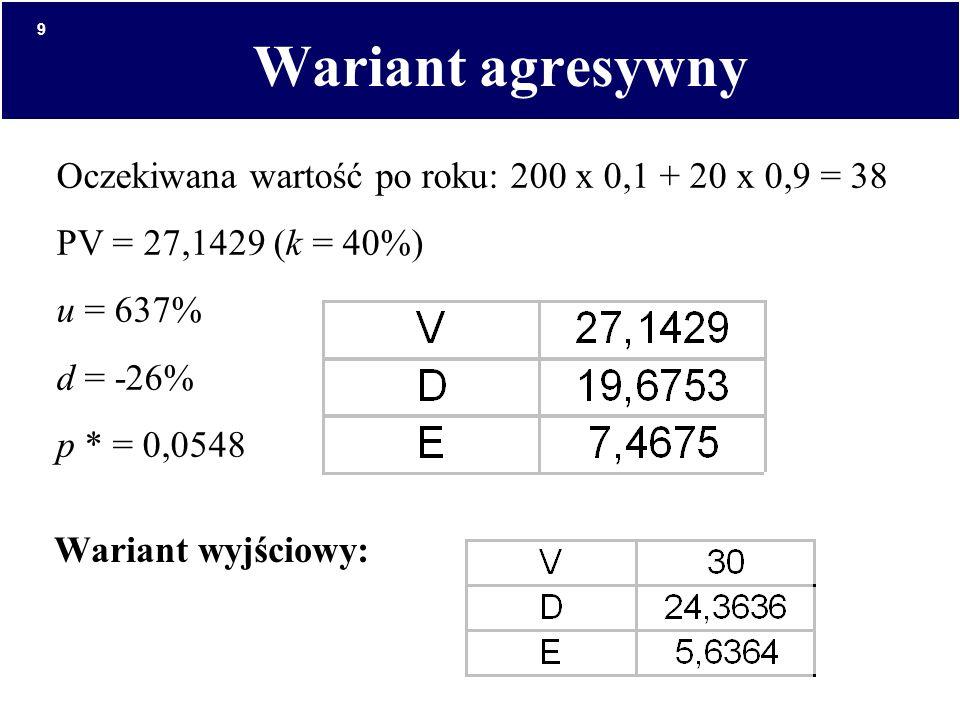 Wariant agresywny Oczekiwana wartość po roku: 200 x 0,1 + 20 x 0,9 = 38. PV = 27,1429 (k = 40%) u = 637%
