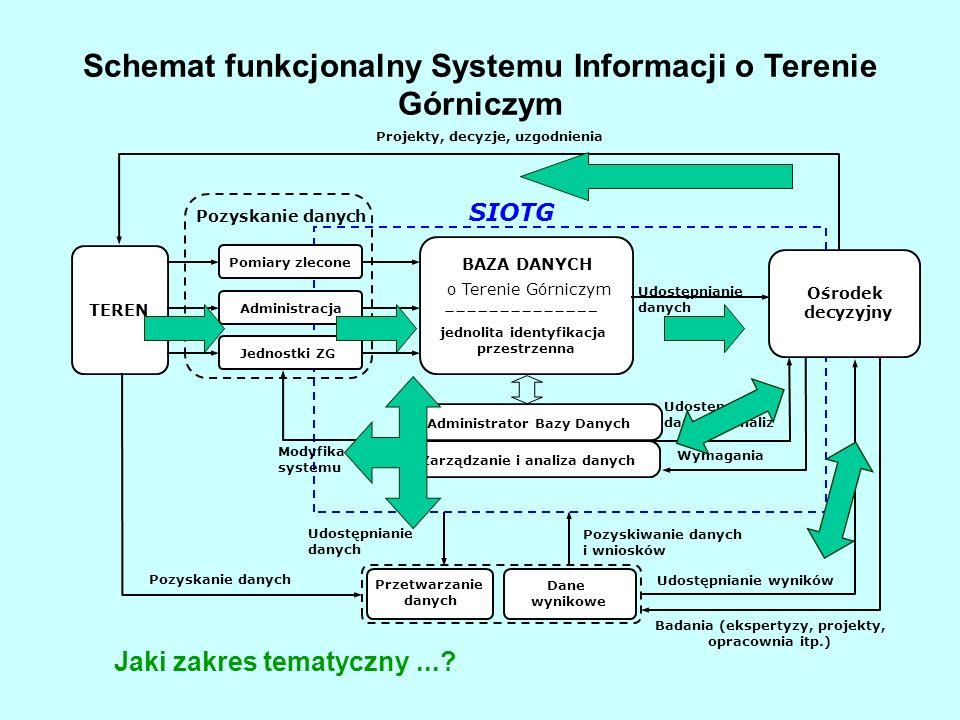Schemat funkcjonalny Systemu Informacji o Terenie Górniczym