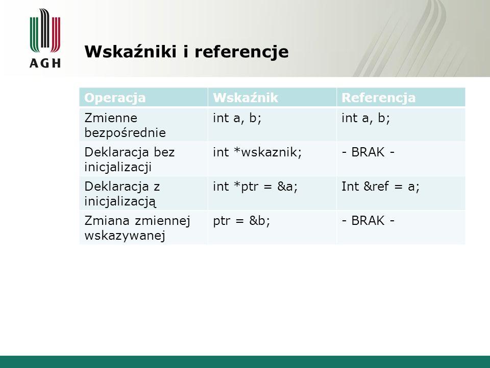 Wskaźniki i referencje