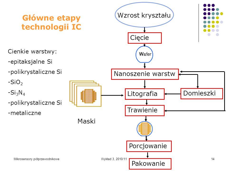 Główne etapy technologii IC