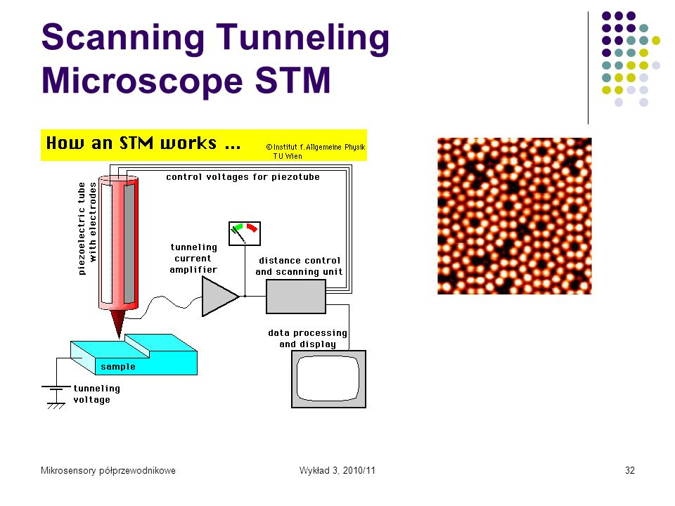 Scanning Tunneling Microscope STM
