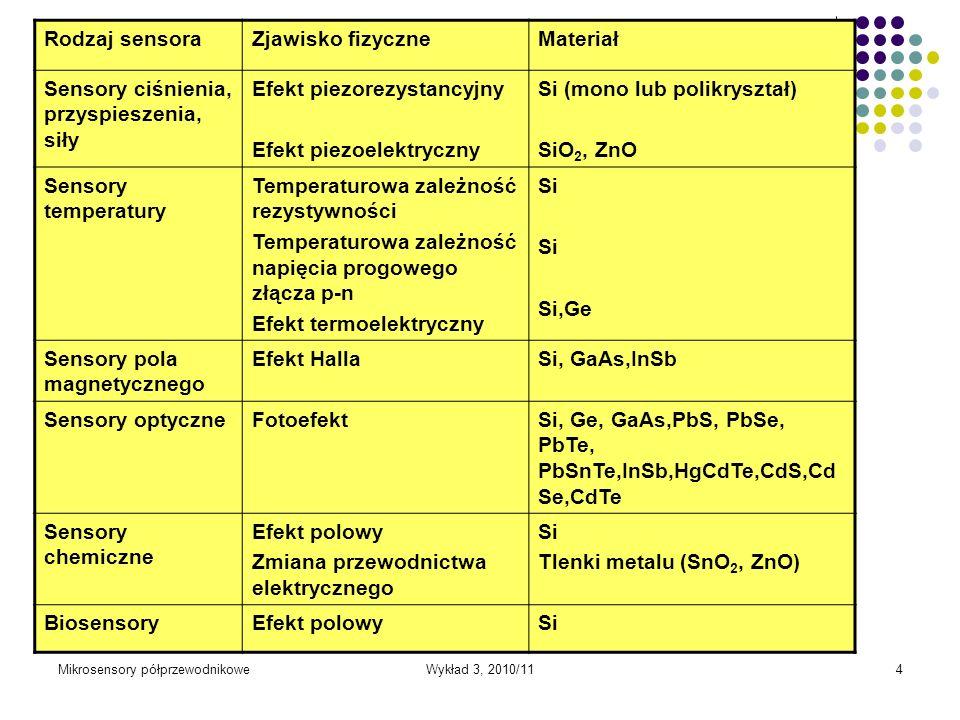 Sensory ciśnienia, przyspieszenia, siły Efekt piezorezystancyjny