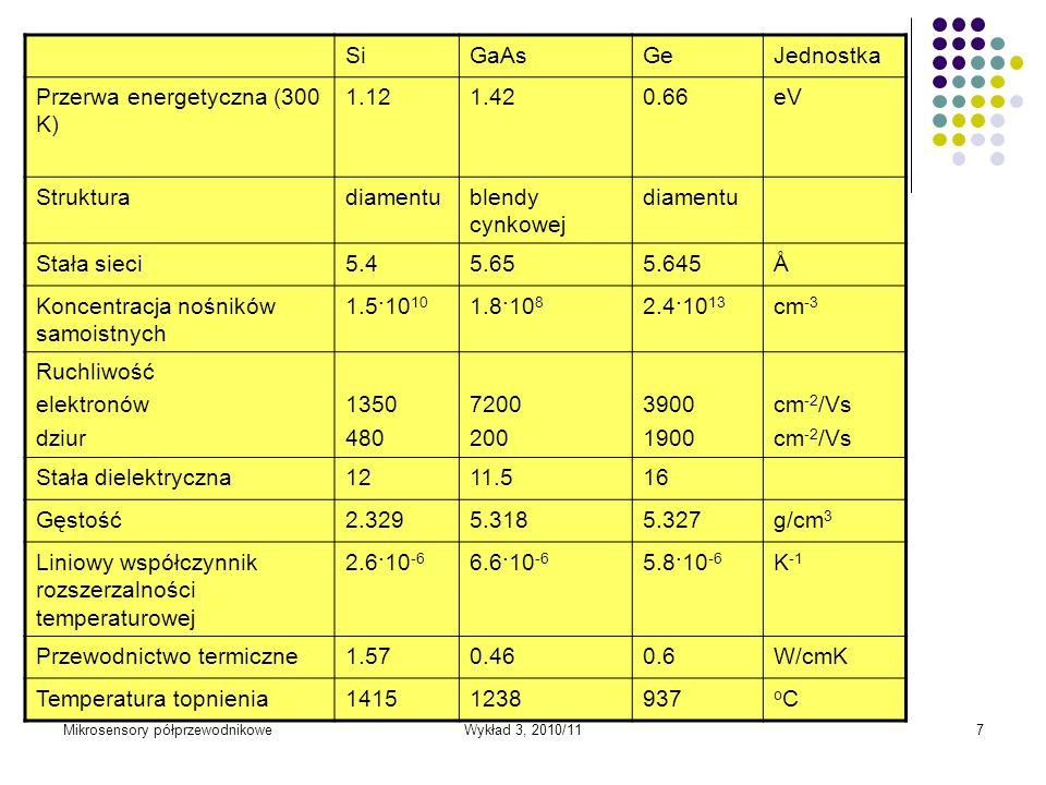 Przerwa energetyczna (300 K) 1.12 1.42 0.66 eV
