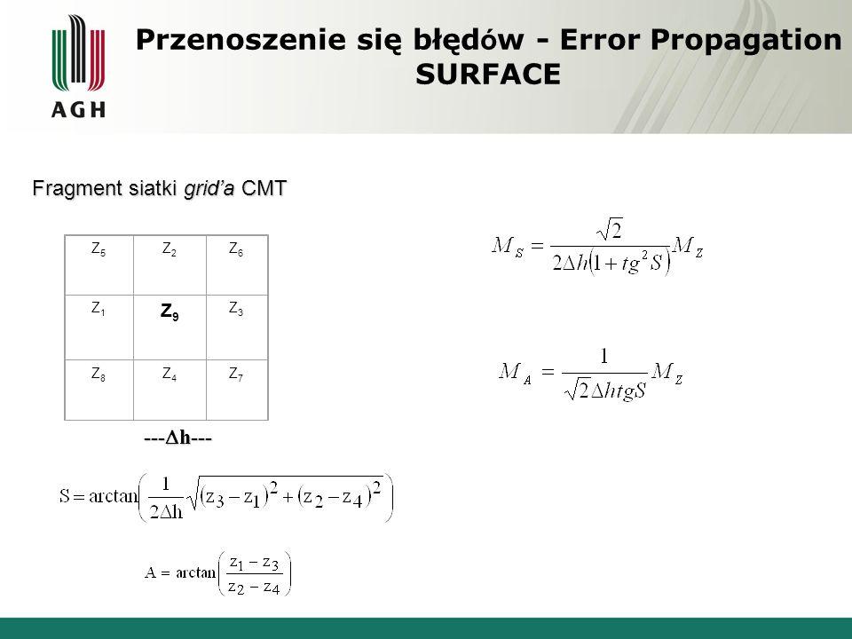 Przenoszenie się błędów - Error Propagation