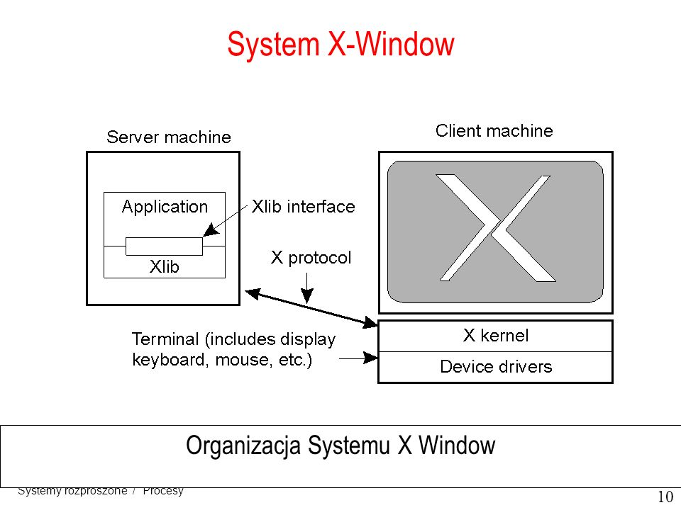 Organizacja Systemu X Window