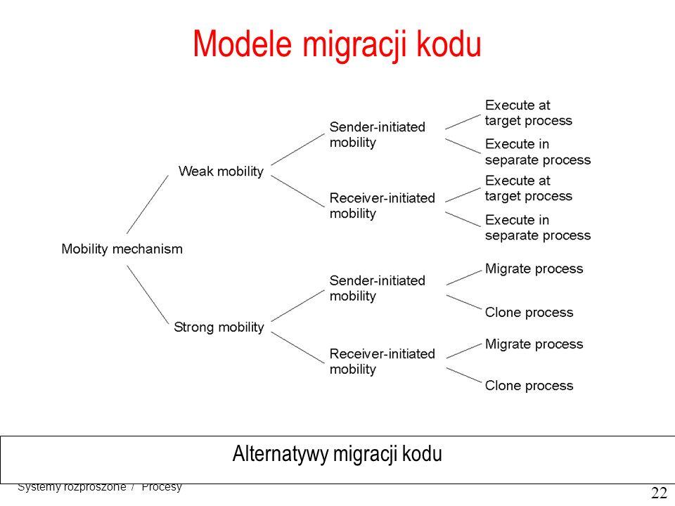 Alternatywy migracji kodu